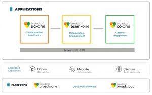 BroadSoft Business besteht aus drei Kernanwendungen für UCC, Team und Contact-Center