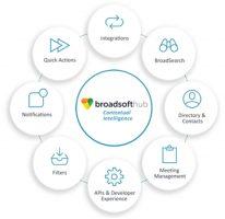 broadsoft-hub