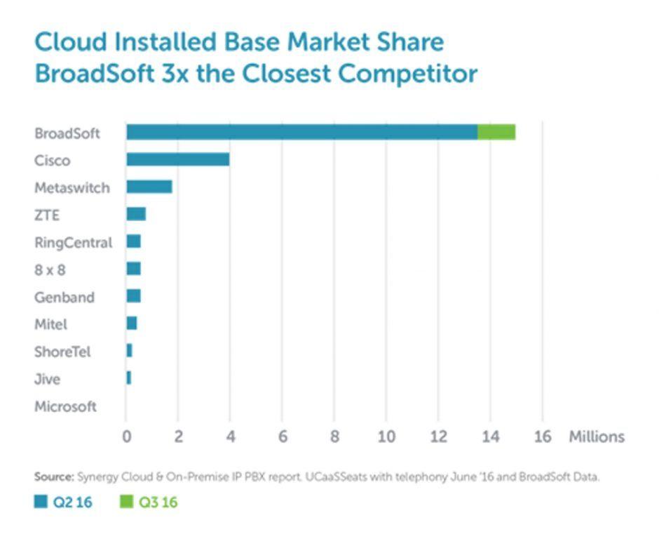 Broadsoft ist mit 15 Millionen Anschlüssen weltweiter MArktführer bei Cloud PBX/UCaaS