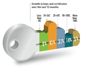 venafi_growth-in-keys-and-certificates-over-the-last-12-months