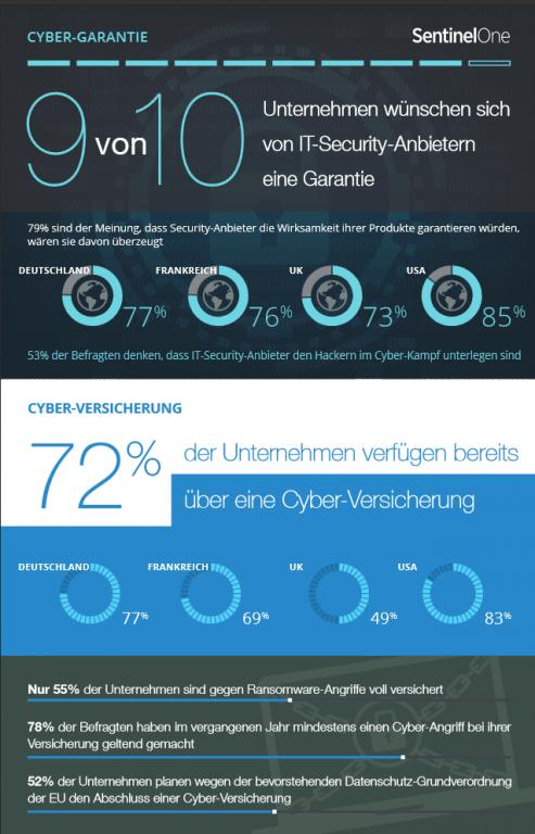 sentinelone-cyber-garantie