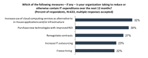ESG-cloud-economics
