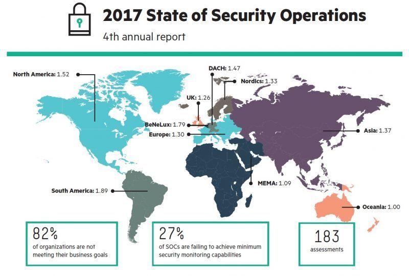 HPE-SOC-Report-1