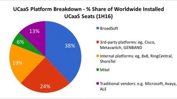 Broadsoft ist Marktführer bei UCaaS – neuer IHS-Report