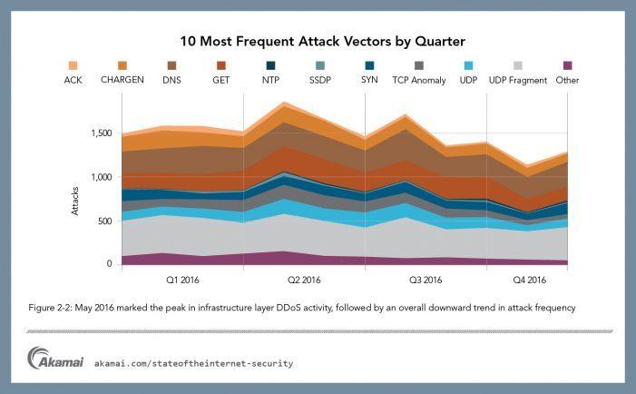 DDoS-Angriffe mit mehr als 100 GBit/s um 140 Prozent