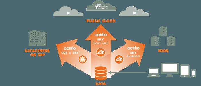 Virtualisierung von Datenkopien erleichtert Backup-Management unter Linux