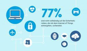 Citrix_Infografik_Sicherheit_Slice2_77% nicht ausreichend vorbereitet