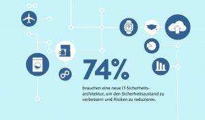 Citrix_Infografik_Sicherheit_Slice3_74% neue Architektur