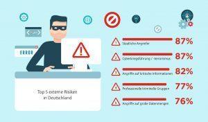 Citrix_Infografik_Sicherheit_Slice4_externe Risiken
