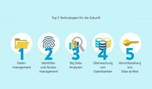 Citrix_Infografik_Sicherheit_Slice7_top Technologien