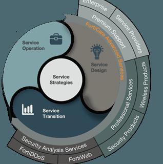 Cloud-Service zur kontinuierlichen Bewertung der Enterprise-Netzwerksicherheit