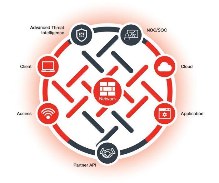 Fortinet erweitert Security-Fabric für Internet der Dinge