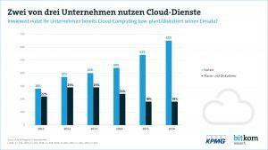 170313-BRG-KPMG-Cloud-Dienste-druck-PG