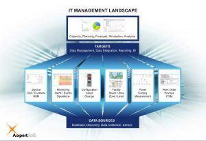 Aixpertsoft-Management-Landscape