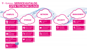 Deutsche-Telekom-Open-Telekom-Cloud-im-ig-otc-data