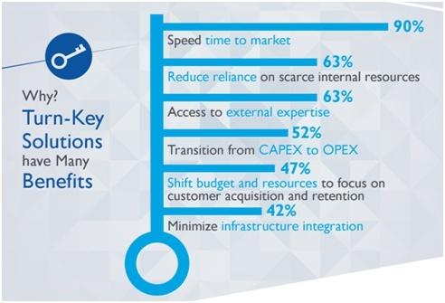 F&S Grafik Turn-Key