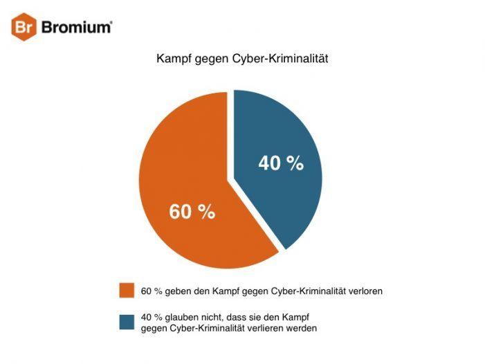 Das Gros der CIOs resigniert beim Kampf gegen Cyber-Kriminalität