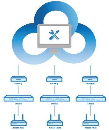 Lancom ermöglicht sichere Netzwerkverwaltung aus der Cloud