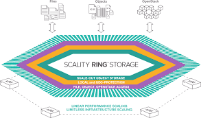 Scality-Ring