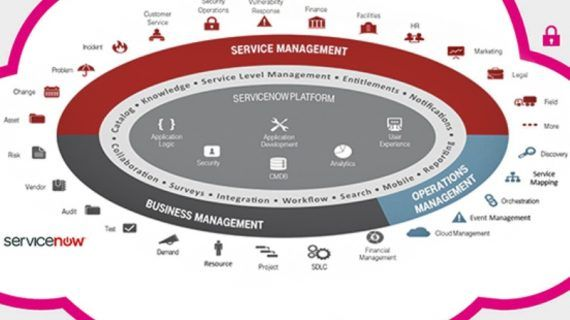 Service-Management aus der Cloud von T-Systems