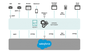 eperi-Salesforce-Verschlüsselungstemplate