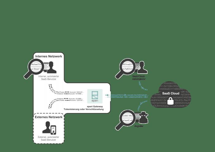 Verschlüsselungstemplate für Salesforce-Anwendungen