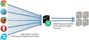 nginx-Lastverteilung