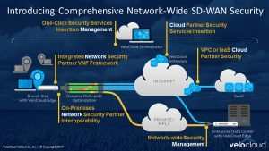 Comprehensive_SD-WAN_Security