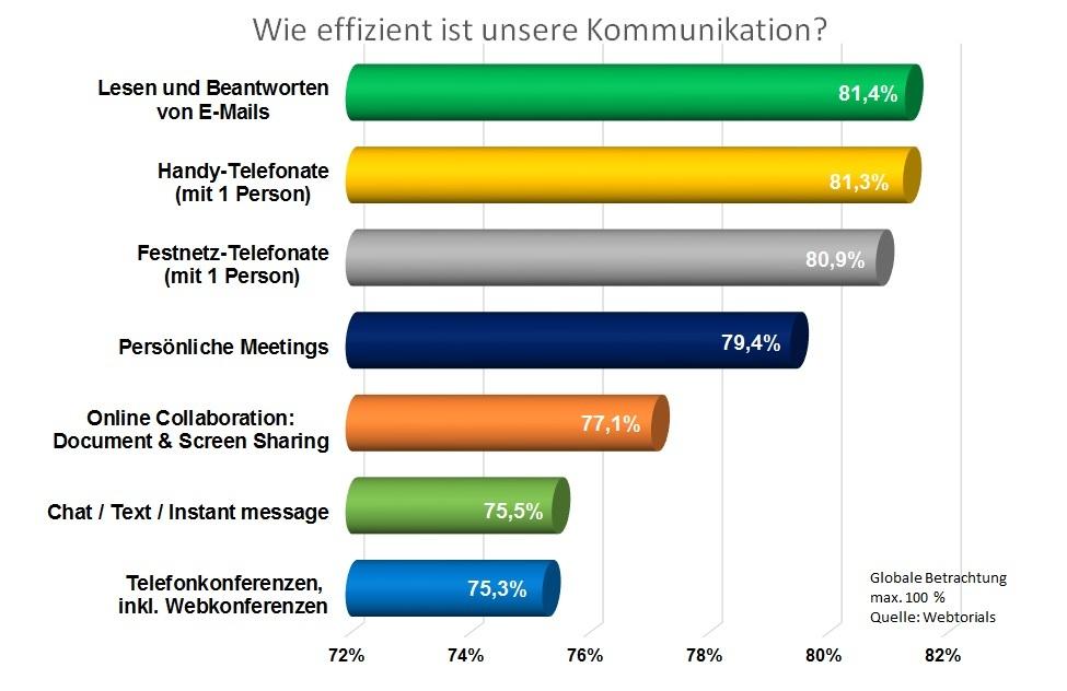 Mitel_Grafik Effizienz