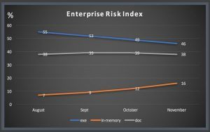 setinelone-Enterprise-Risk-Index