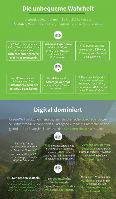1_Infografik_CX_Digital_dominiert_c_Dimension_Data