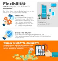 Shoretel-Telefonsysteme-Flexibilität