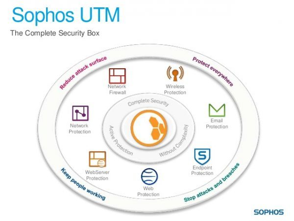 Sophos erweitert ihr Unified-Threat-Management