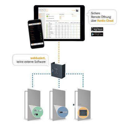 Kentix-Grafik-Access-Produkte-v2_fuer_web