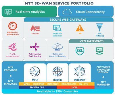 NTT-SD-WAN