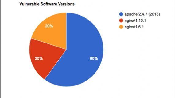 Menlo-Report: Auch beliebte Websites bergen Risiken