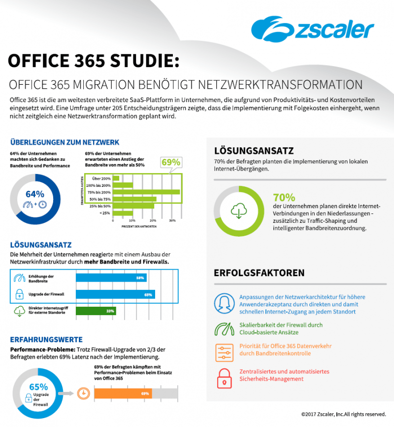 Zscaler-Office-365