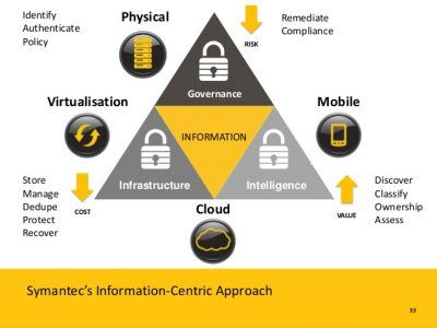 security-threats-and-countermeasures-in-daily-life-symantec-33-638