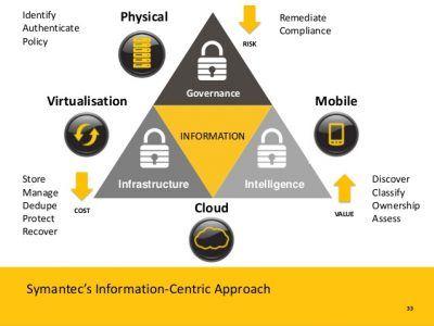 Symantec stellt integrierte Data-Security-Lösung vor