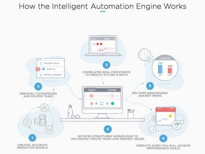 Servicenow-How_the_Intelligent_Automation_Engine_Works_