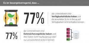 Weltweite Umfrage offenbart Verfügbarkeits- und Datensicherungslücke in Unternehmen