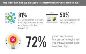 Mangelnde Datenverfügbarkeit beeinträchtigt die digitale Transformation