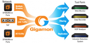 Visibility-Platform von Gigamon unterstützt Azure