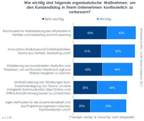 Der Kundendialog soll sich weiterentwickeln. Hier steht die kontinuierliche Weiterbildung der Mitarbeiter (E-Learning) an erster Stelle. 92% halten die Qualifikation der Mitarbeiter für wichtig, jeder Zweite sogar für sehr wichtig.