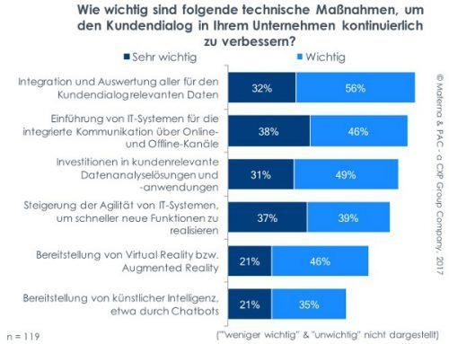 Neue Technologien können den Kundendialog maßgeblich verbessern. Die meisten Firmen sehen die Integration von relevanten Daten des Kundendialogs als wichtig an (88%), um sie für Analysewerkzeuge und -anwendungen bereitzustellen.