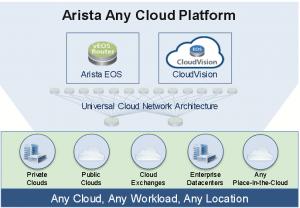 Arista-Any-Cloud-Platform