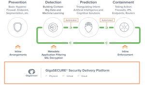 GigaSECURE-Security-Delivery-Platform-Solution.jpg.imgo