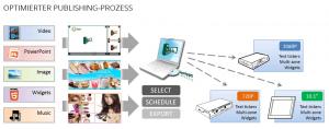 Signapp-Express: Optimierter Publishing-Prozess für Media-Player der XMP-Serie aus dem Hause IAdea Deutschland.