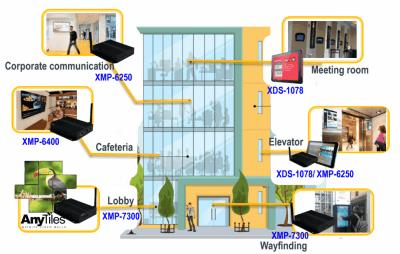 IAdea Deutschland -Lösungen für Digital-Signage im Unternehmen