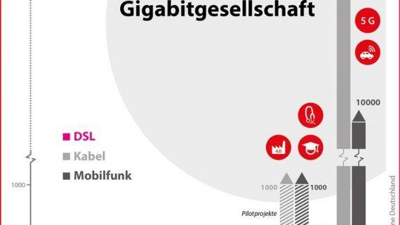 Gigabit-Geschwindigkeit im Mobilfunknetz